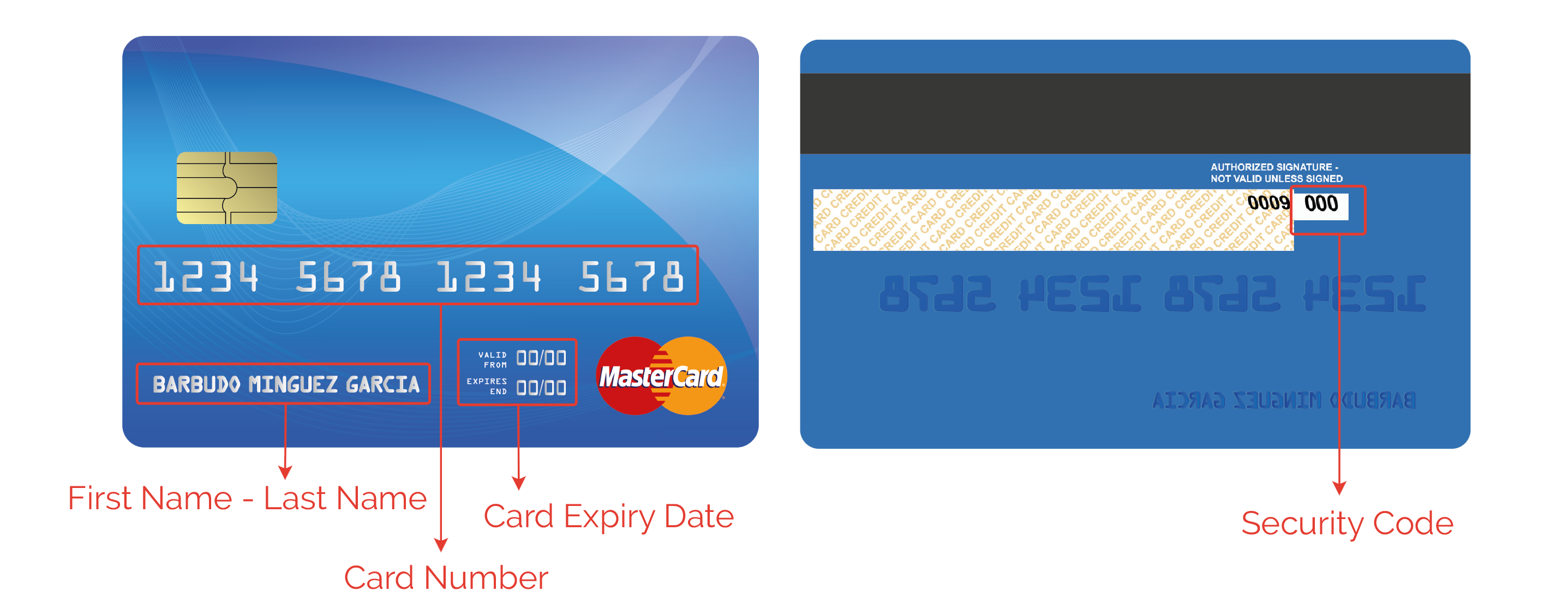 Credit Card Data Entry Rule